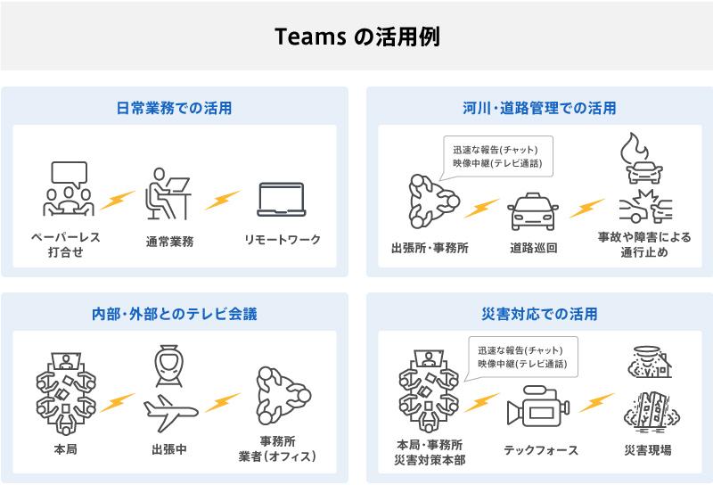 障害 teams
